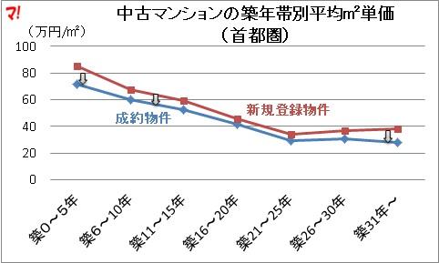 中古マンションの築年帯別平均単価(首都圏)
