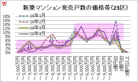 新築マンション発売戸数の価格帯(23区)
