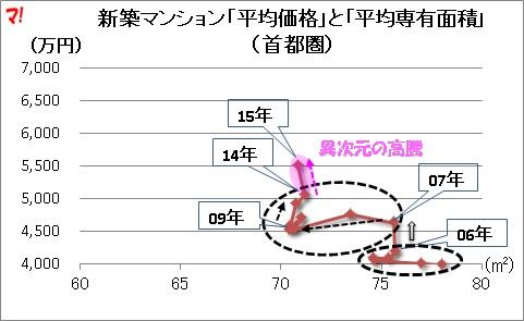 新築マンション「平均価格」と「平均専有面積」(首都圏)
