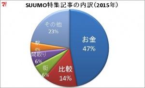 SUUMOの特集記事で2015年を振り返る