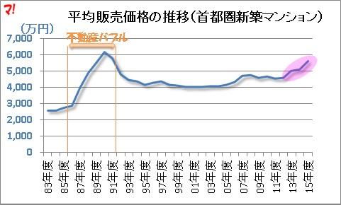 平均販売価格の推移(首都圏新築マンション)