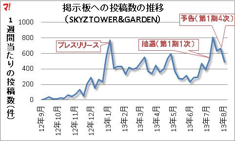 SKYZ TOWER&GARDEN