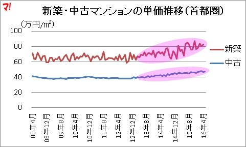 新築・中古マンションの単価推移(首都圏)