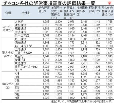 ゼネコン各社の経営事項審査の評価結果一覧