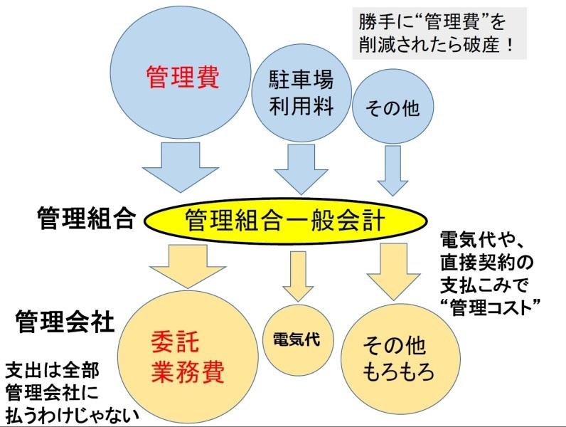 一般会計の概念図