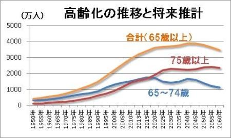 高齢化の推計と将来推計