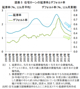 mortgage_default_japan