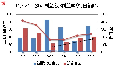セグメント別の利益額・利益率(朝日新聞)