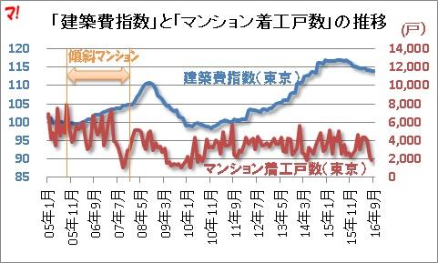 「建築費指数」と「マンション着工戸数」の推移