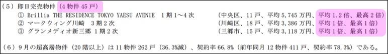 即日完売物件(4物件45戸)