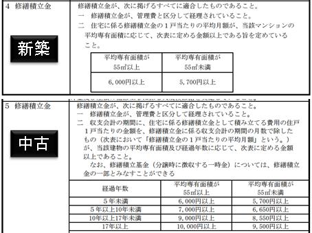 東京都優良マンション」として満たすべき修繕積立金の水準