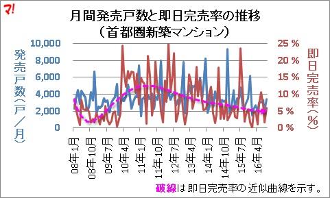 月間発売戸数と即日完売率の推移