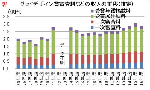 グッドデザイン賞審査料などの収入の推移(推定)