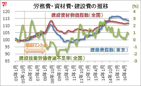 労務費・資材費・建設費の推移