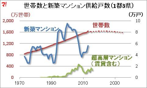 世帯数と新築マンション供給戸数(1都3県)