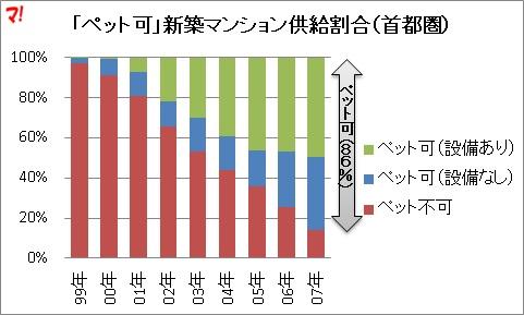「ペット可」新築マンションの推移(首都圏)2