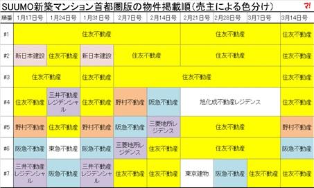 SUUMO新築マンション首都圏版の物件掲載順(売主による色分け)