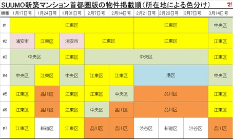 SUUMO新築マンション首都圏版の物件掲載順(所在地による色分け)