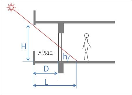 計算モデルの設定