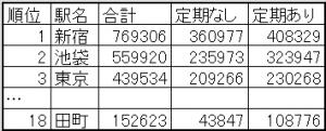 表2.JR東日本の乗降客数