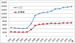グラフ1.芝浦4丁目の世帯数と人口の変化