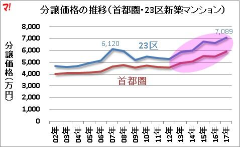 分譲価格12年をボトムに上昇2