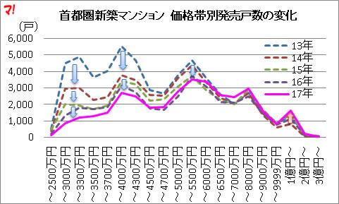 13年以降、低価格帯の供給戸数が激減