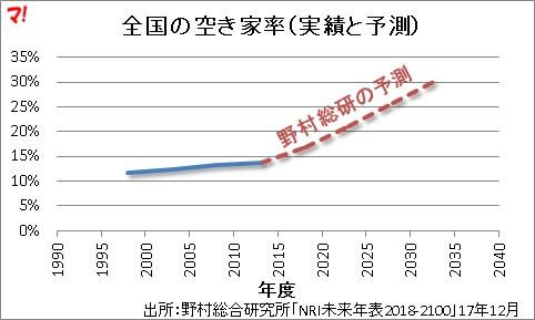 全国の空き家率(実績と予測)