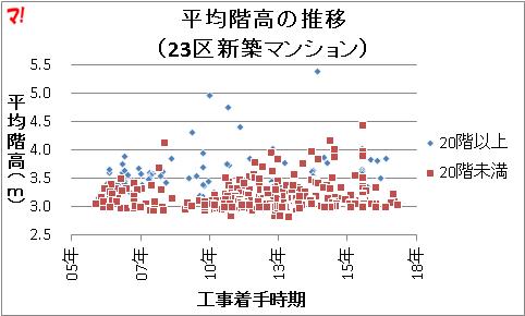 階高の推移分布図