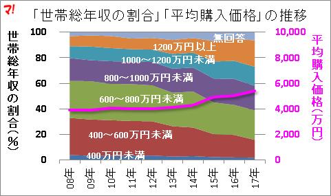 世帯総年収の割合