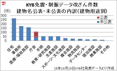KYB免震・制振データ改ざん件数