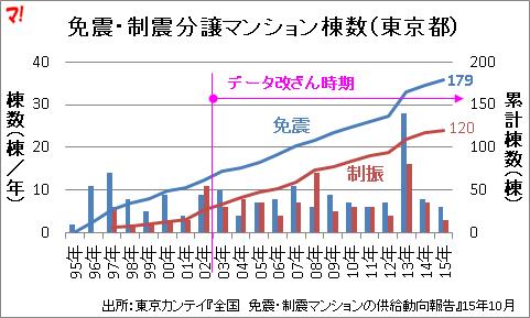 東京都免震・制震分譲マンション棟数