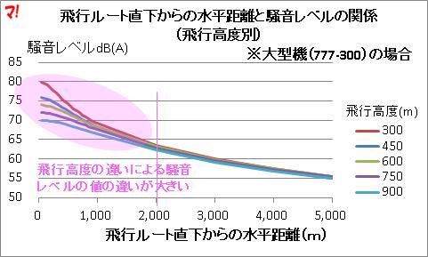 飛行ルート直下からの水平距離と騒音レベルの関係