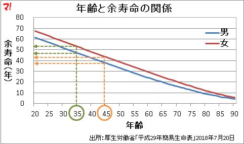 年齢と寿命の関係
