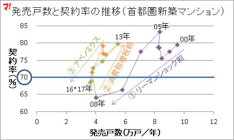 発売戸数と契約率の推移(首都圏新築マンション)2