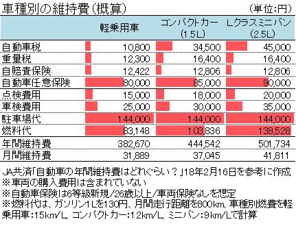車種別の維持費(概算)