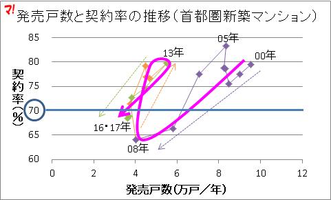 発売戸数と契約率の推移(首都圏新築マンション)3