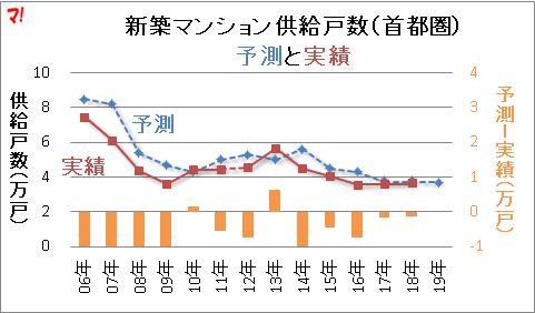 新築マンション供給戸数(首都圏)