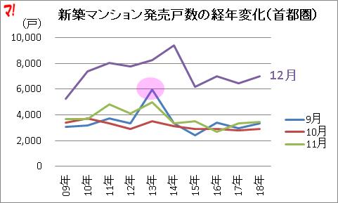新築マンション発売戸数の経年変化(首都圏)