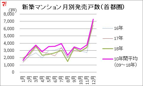 新築マンション月別発売戸数(首都圏)