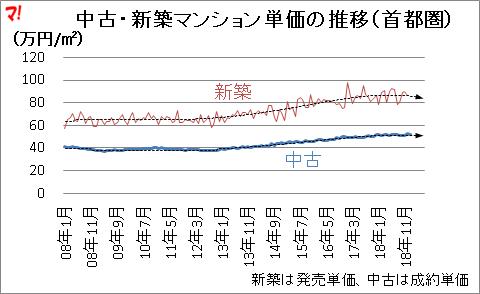 首都圏中古マンション市場動向(19年1月)