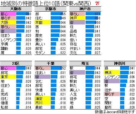 地域別の特徴語上位10語(関東vs関西)