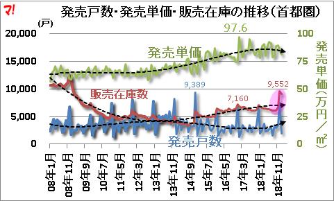 首都圏新築マンション市場動向(19年1月)