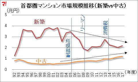 首都圏新築マンションの市場規模