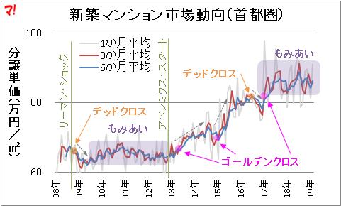 新築マンション市場動向(首都圏)