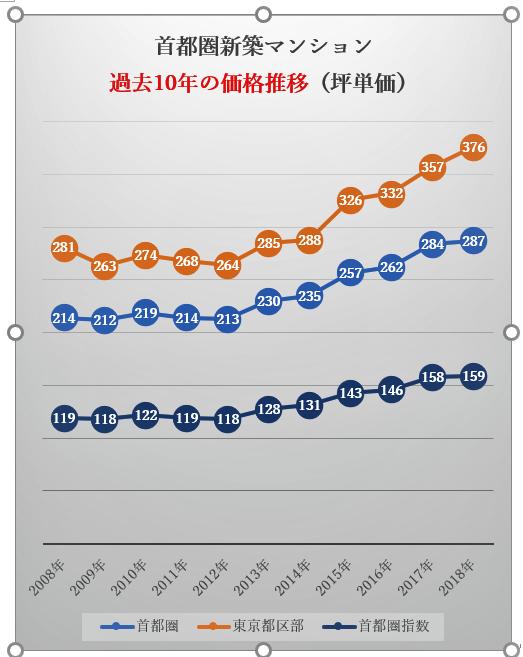 価格推移 (2)