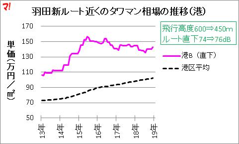 羽田新ルート近くのタワマン相場の推移(港)