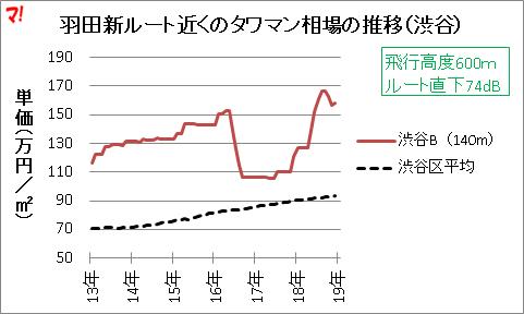 羽田新ルート近くのタワマン相場の推移(渋谷)