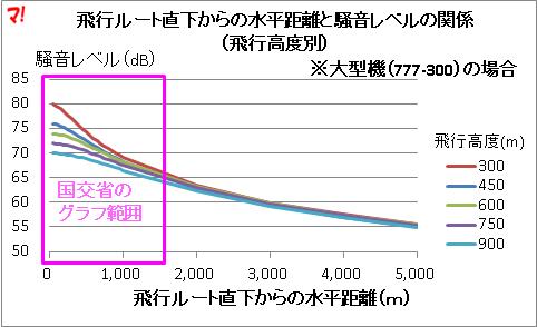 羽田新ルート直下からの水平距離と騒音レベルの関係
