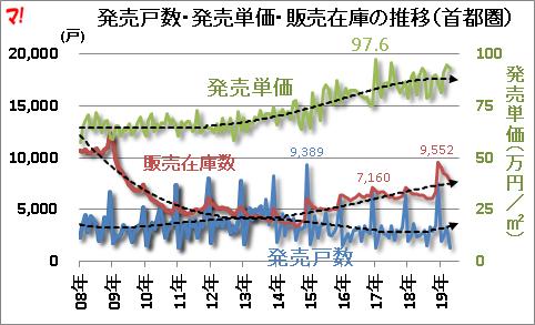 首都圏新築マンション市場動向(19年4月)